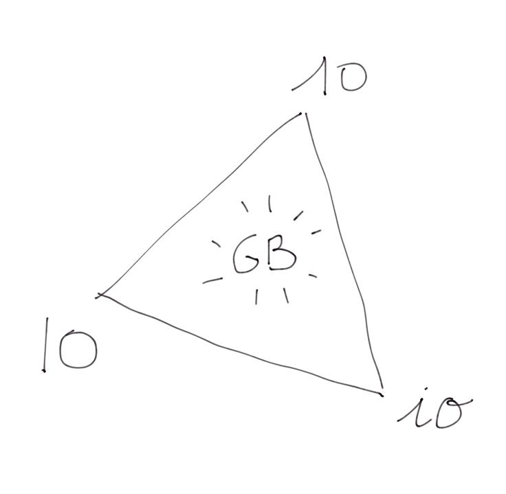 Le triangle de l'écriture
